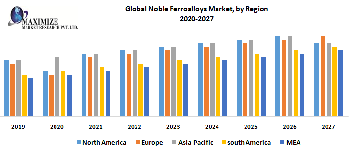 Global Noble Ferroalloys Market – Industry Analysis and Forecast (2019-2027)