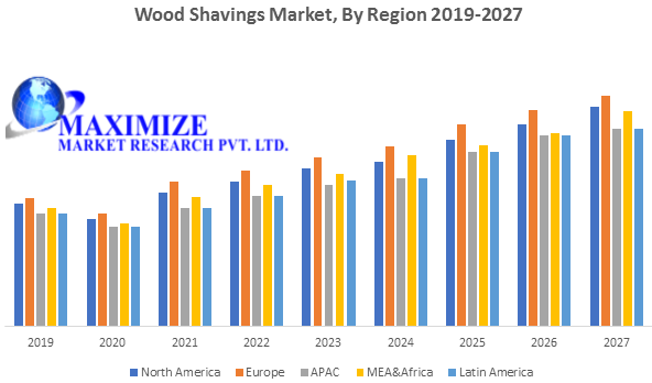 Wood Shavings Market-Industry Analysis and forecast 2027