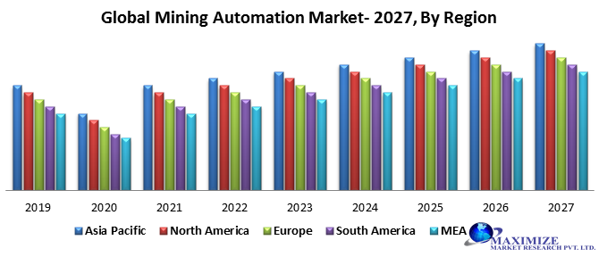 Global Mining Automation Market – Industry Analysis and Forecast (2020-2027)