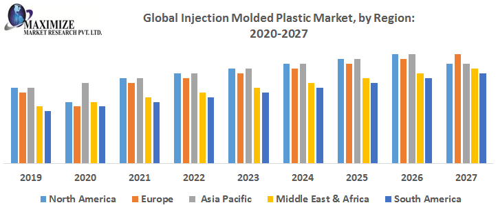 Global Injection Molded Plastic Market – Industry Analysis and Forecast (2019-2027)