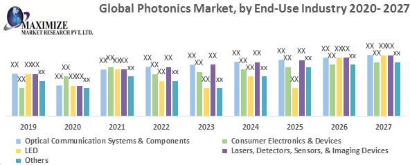 Global Photonics Market: Industry Analysis and forecast 2027