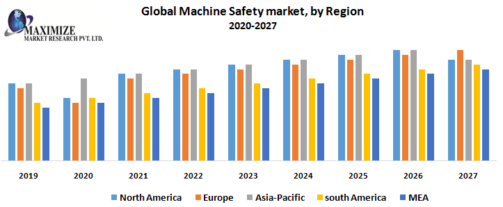Global Machine Safety Market – Industry Analysis and Forecast (2020-2027)