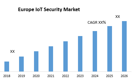 Europe IoT Security Market – Industry Analysis and Market Forecast (2019-2026)