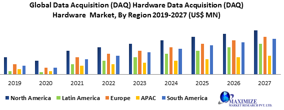 Global Data Acquisition (DAQ) Hardware Market- Industry Analysis and forecast from 2019-2027