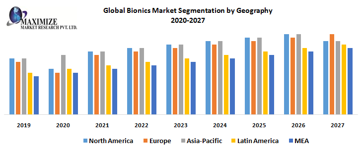 Global Bionics Market -Forecast and Analysis (2020-2026)