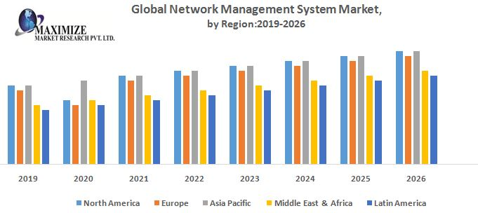 Global Network Management System Market – Industry Analysis and Forecast (2019-2026)