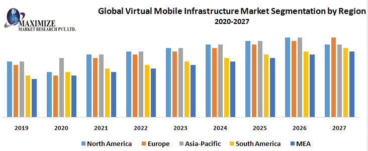 Global Virtual Mobile Infrastructure Market – Industry Analysis and Forecast (2019-2027)
