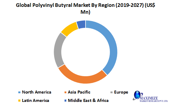 Global Polyvinyl Butyral Market-Industry Analysis and Forecast (2020-2027)