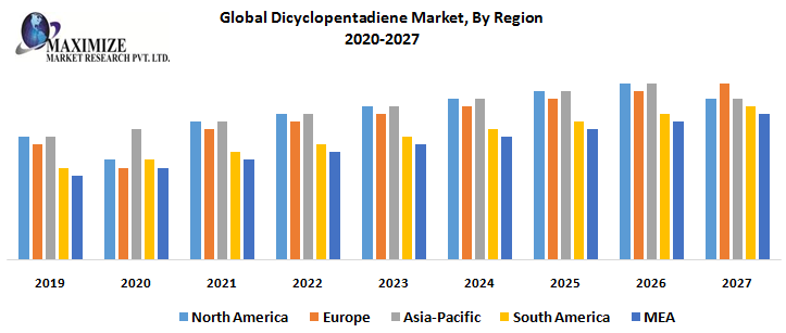 Global Dicyclopentadiene Market- Industry Analysis and Forecast (2020-2027)