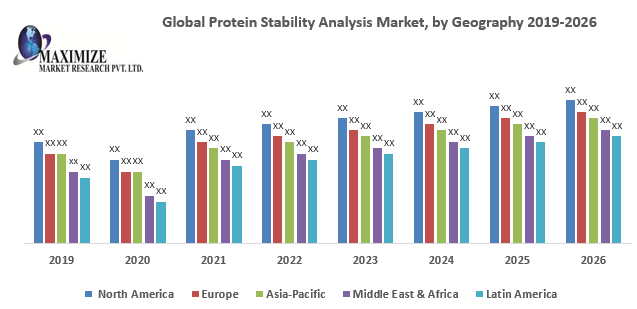 Global Protein Stability Analysis Market: Industry Analysis and Forecast (2019-2026)