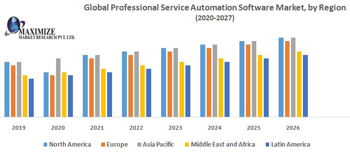 Global Professional Service Automation Software Market (PSA) – Industry Analysis and Forecast (2019-2026)