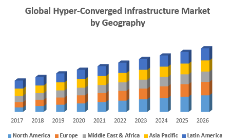 Global Hyper Converged Infrastructure Market – Industry Analysis and Forecast (2018-2026)