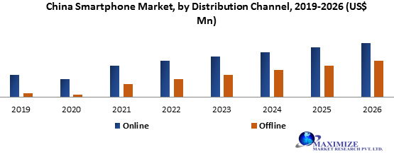 China Smartphone Market- Industry Analysis and forecast 2026