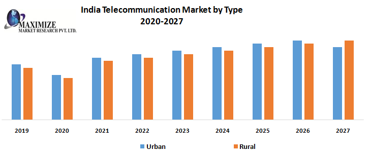 India Telecommunication Market- by Medium, by Type and by Region – Industry Analysis, Market Share, Trends, Size, and Forecasts to 2020 – 2027.