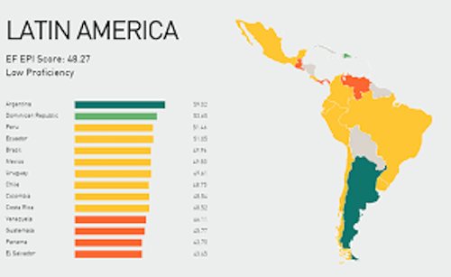 Facts about the Software Industry in South America