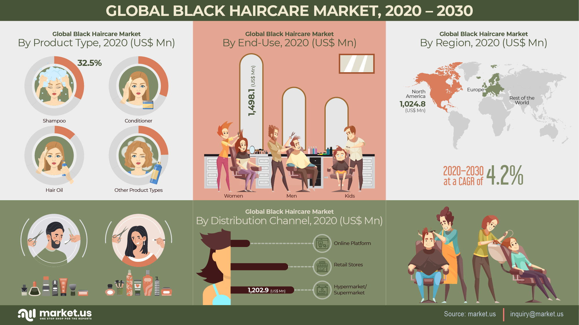 Global Black Haircare Market at a CAGR of 4.2% from 2021 to 2030