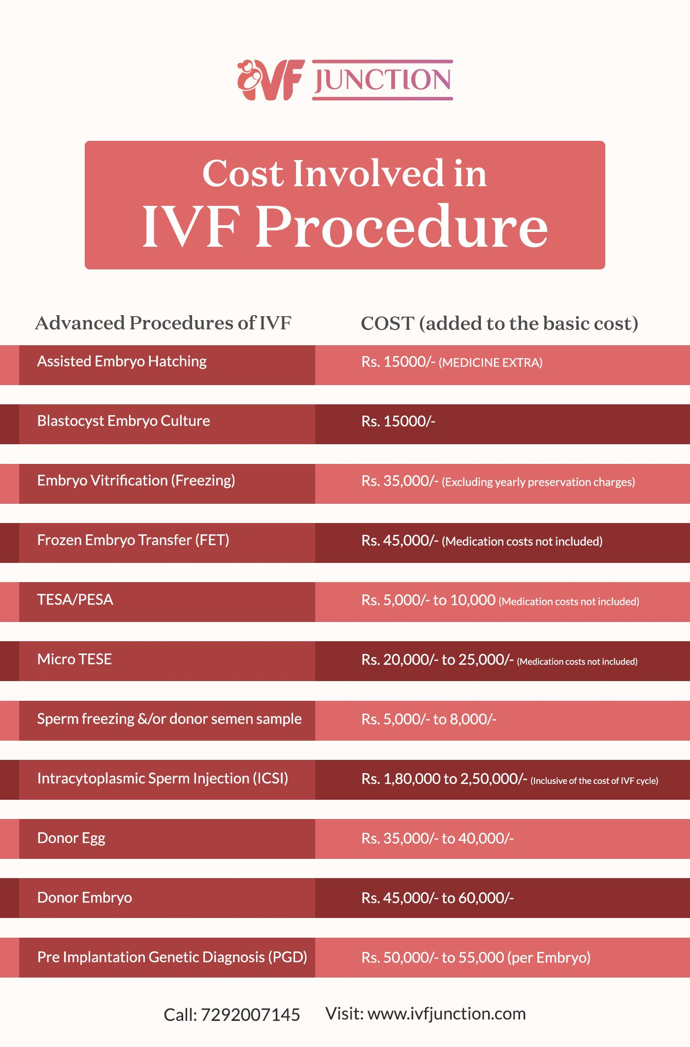 Low Cost IVF Treatment in Delhi & Gurgaon: All You Need to Know